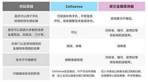 """英国 cellsense """"小哨兵""""手机检测仪"""