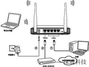 无线路由器窃听着你的一举一动