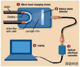 如何防备光纤窃听