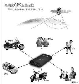 GPS定位器的知识讲解以及用途