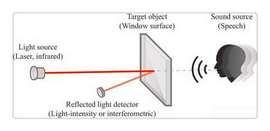 激光窃听器图2
