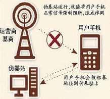 手机屏蔽器/信号干扰器的破解方法
