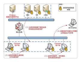 银行业-数据防泄密解决方案