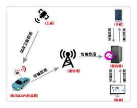 轿车上安装一台gps定位器需要多少钱?
